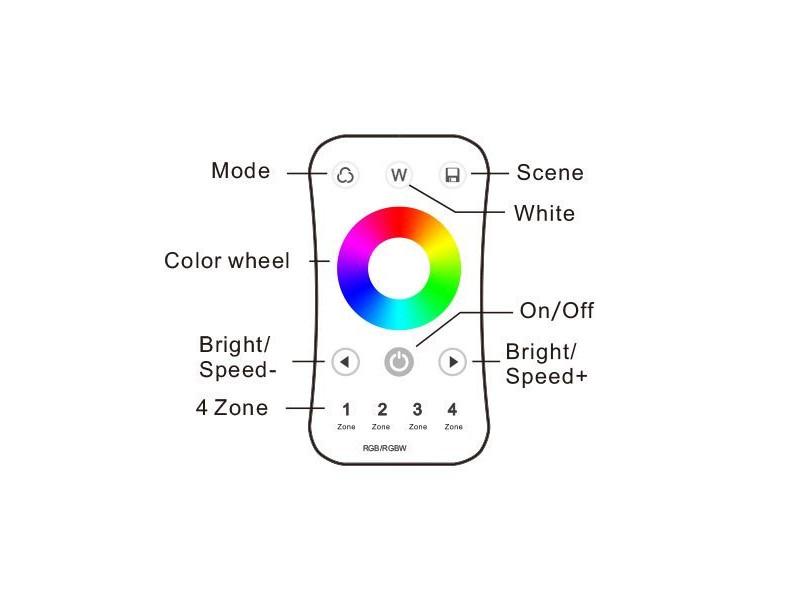 ZONSKI DALJINSKI – 4 ZONE -RGB/W RF 2.4G R8 – Optonica